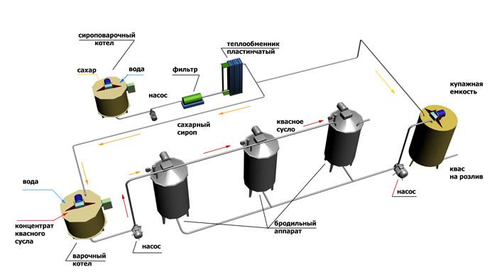 Оборудование для производства кваса в домашних условиях