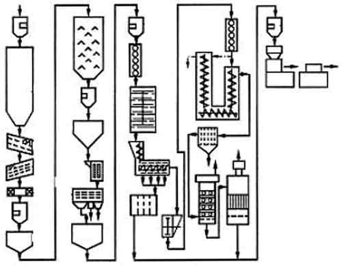 Представляет собой аппарат периодического действия и используется в цехах рафинационных на предприятиях производящих...