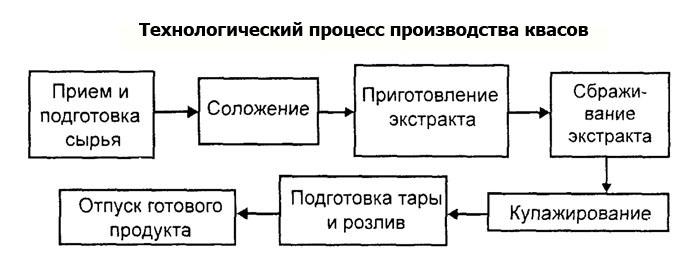 Аппаратурно-технологическая схема приготовления хлебного кваса.